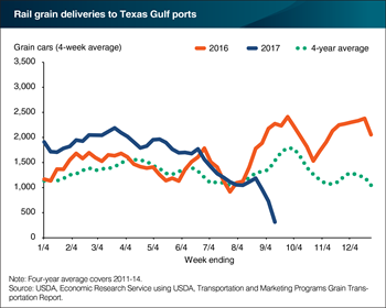 Rail disruptions following Hurricane Harvey nearly halt grain deliveries to Texas Gulf ports