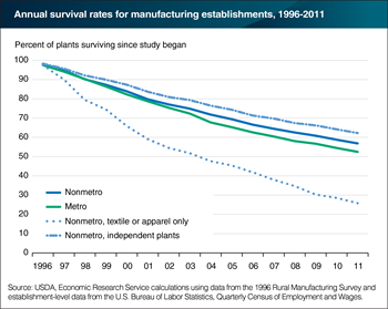 Over half of manufacturing plants survived (still had paid employees) between 1996 and 2011