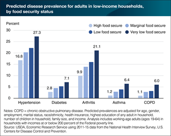 Likelihood of low-income adults having a chronic disease increases as food security worsens
