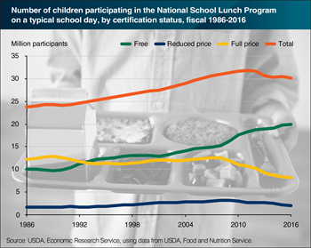 In 2016, 73 percent of USDA school lunches were free or reduced price