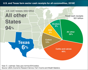 Texas accounted for 6 percent ($21 billion) of U.S. farm sector cash receipts in 2016