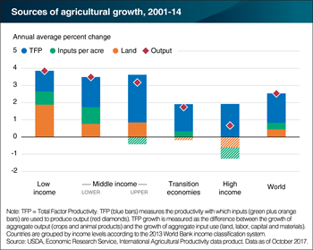 Low-income countries had the highest rate of agricultural growth, but middle-income countries had the highest rate of productivity growth