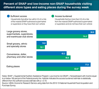 Distance to grocery stores and vehicle access influence where low-income households shop for food