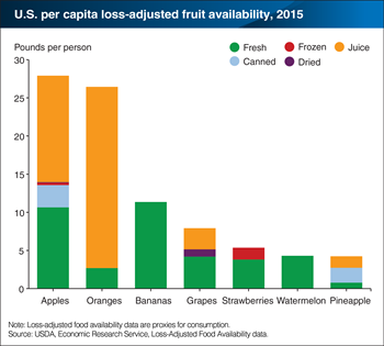 Oranges and apples are America's top fruit and fruit juice choices