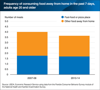 Survey data point to Americans eating out less often in 2013-14 compared with 2007-08