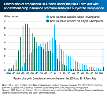 Compliance incentives under the 2014 Farm Act would be lower without link to crop insurance premium subsidy