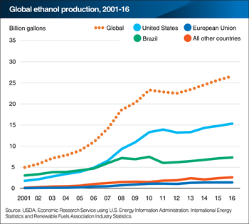 Global ethanol production still largely driven by the United States and Brazil