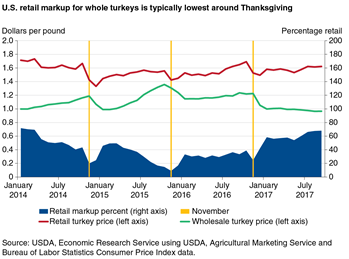 U.S. retail markup for whole turkeys is typically lowest around Thanksgiving