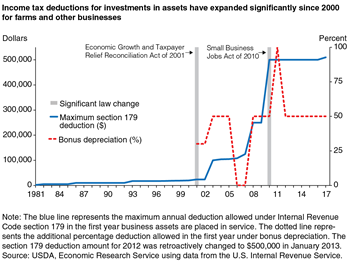 Income tax deductions for investments in assets have expanded significantly since 2000 for farms and other businesses