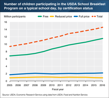 In the past decade, participation in USDA's School Breakfast Program has grown by more than 5 million