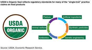"USDA's Organic Seal reflects regulatory standards for many of the ""single-trait"" practice claims on food products"