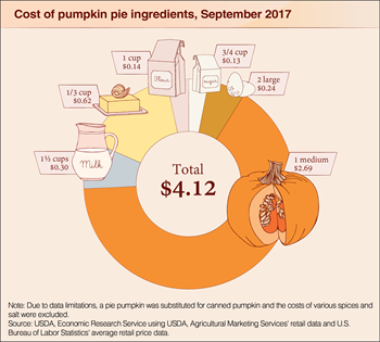 Bringing pumpkin pie to Thanksgiving dinner? A homemade one will cost you $4.12 this year