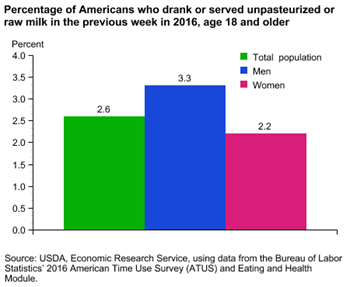 Percentage of Americans who drank or served unpasteurized or raw milk in the previous week in 2016, age 18 and older