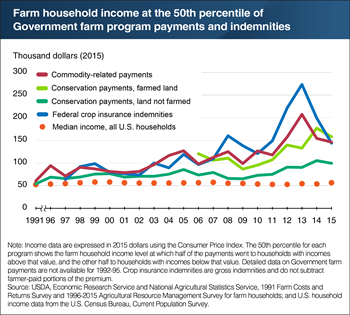 Payments from Government farm programs have shifted to higher-income farm households to varying degrees, but with declines in some since 2013