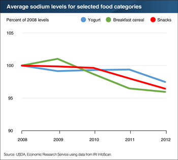 Sodium content of some food products slowly declining