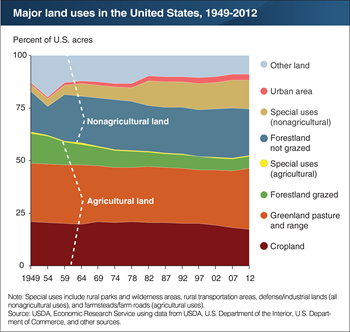 Share of land used for agricultural purposes has decreased 11 percentage points since 1949