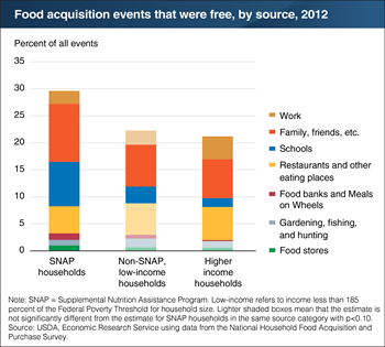 Meals at school and social gatherings make up 64 percent of free food events for SNAP households