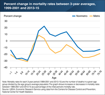 Mortality rates have increased for working-age rural adults since 2000