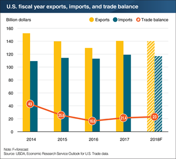 U.S. agricultural exports and imports in the 2018 fiscal year are forecast to closely mirror 2017