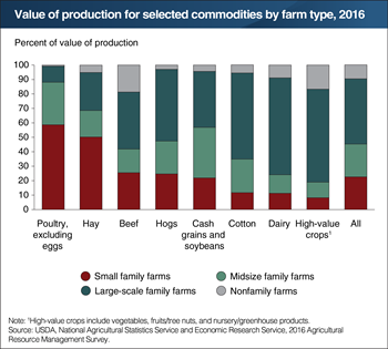 Share of production by type of farm varies across commodities, 2016