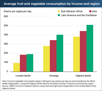 Fruit and vegetable consumption falls short for many in the developing world