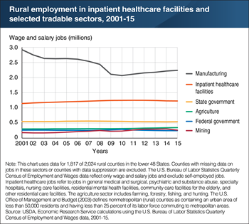 Inpatient healthcare facilities had modest employment gains in rural areas, despite the effects of the Great Recession