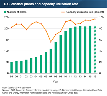 U.S. ethanol plants are operating near full capacity but constraints limit growth
