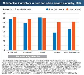 Some rural manufacturing establishments have similar innovation rates as their urban peers