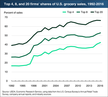 Composition of top U.S. food retailers shifted in 2016