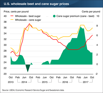 U.S. wholesale beet and cane sugar prices return to more similar levels in 2016/17