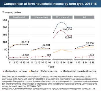 Off-farm income contributes significantly to households operating farms of all sizes