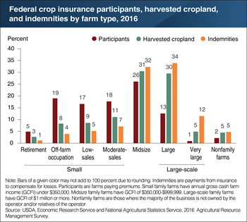 The share of indemnities from Federal crop insurance for each farm type roughly mirrors its share of harvested cropland
