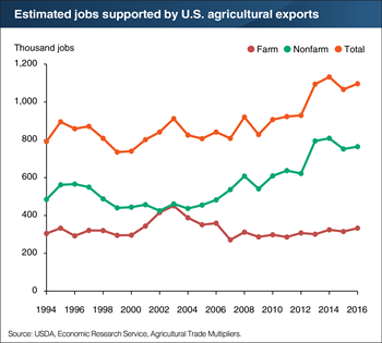 U.S. agricultural exports support a growing number of jobs outside farming