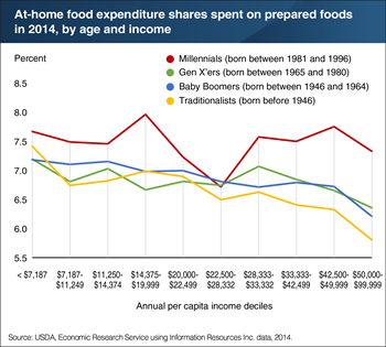 Millennials devote a higher share of their at-home food budgets to  prepared foods