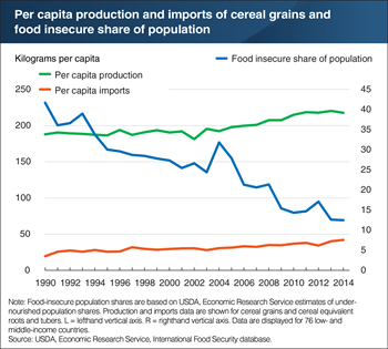 Global food insecurity as a share of the population declined as cereal grain production and imports rose