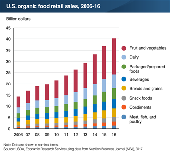 Nutrition Business Journal Natural And Organic Food Sales