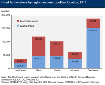 More hired farmworkers are located in metropolitan areas