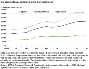 U.S. cropland has appreciated faster than pastureland