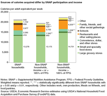 Sources of calories acquired differ by SNAP participation and income