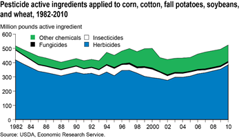 Pesticide use has held steady while some types fluctuate slightly