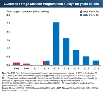 The 2011-2013 drought triggered higher Livestock Forage Disaster Program payments to producers
