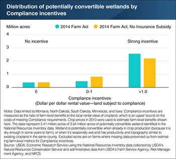 Wetland Compliance incentives are strong in Montana, North Dakota, South Dakota, Minnesota, and Iowa