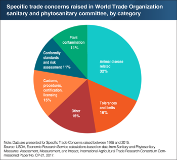 Animal disease trade measures accounted for nearly one-third of concerns brought to World Trade Organization committee