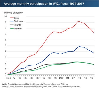 Decline in WIC participation persists