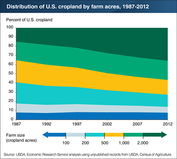 Cropland has shifted to larger farms over the last three decades