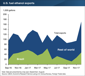 Brazilian demand for U.S. ethanol remains high despite trade barriers