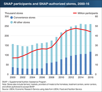 Number of stores authorized to accept SNAP benefits grew by over 50 percent in the last decade