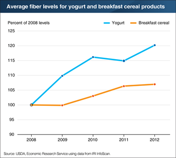 Fiber content of yogurt and breakfast cereal products increasing