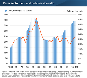 Farm debt service ratio forecast to stabilize in 2017 and 2018
