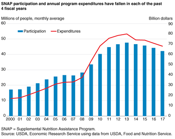SNAP participation and annual program expenditures have fallen in each of the past 4 fiscal years